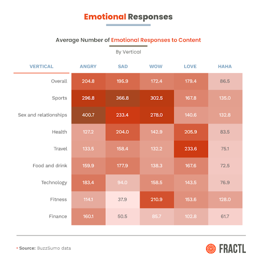 Fractl study on emotions based on niche