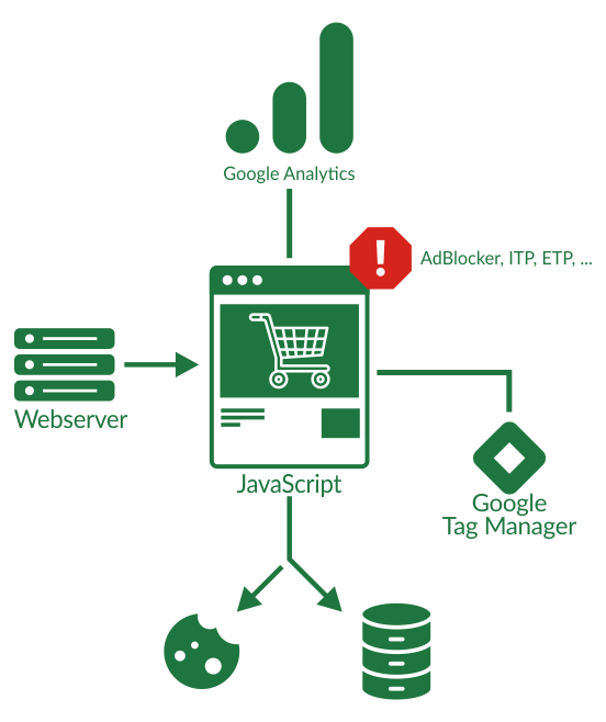Offline conversion tracking model