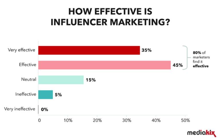 Influencer marketing - How social media influences consumer buying decisions